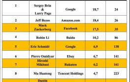 Les 10 premiers, milliardaires du web dans le monde :