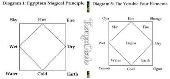 L'incroyable origine Noire/Africaine de la transmutation des éléments : « Feu, eau, terre et air », il s'agit des quatre éléments et de leurs quatre qualités; l'aspect de l'ancienne théorie, « Des quatre qualités et des quatre éléments », fournit au monde la preuve de l'origine Noire/Africaine de la doctrine scientifique des oppositions (Opposées), de la modification (transmutation), de la vie et que les fonctions de l'Univers sont dus à l'un des quatre éléments, « Feu, eau, terre ou air »